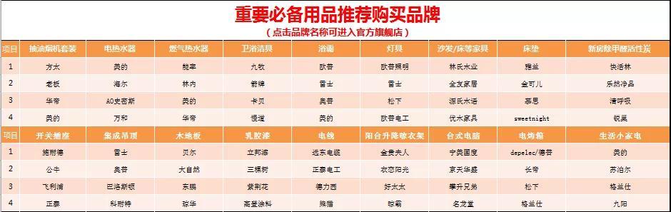 2021最全面装修新房预算表!超上万杭州业主使用后一致点赞(免费领取) (3)