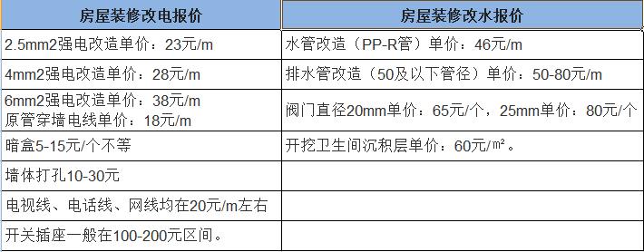 杭州新房装修水电改造大概需要多少钱 (1)
