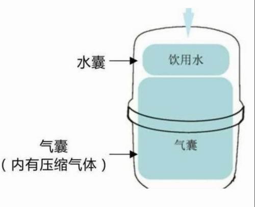 净水器安装和使用的注意事项 (6)
